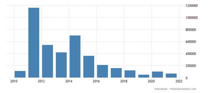 bangladesh net bilateral aid flows from dac donors new zealand us dollar wb data