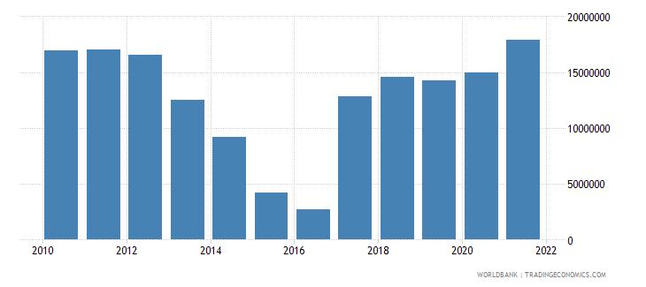 bangladesh net bilateral aid flows from dac donors norway us dollar wb data