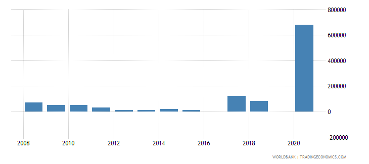 bangladesh net bilateral aid flows from dac donors poland current us$ wb data