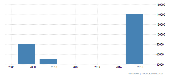 bangladesh net bilateral aid flows from dac donors slovak republic current us$ wb data