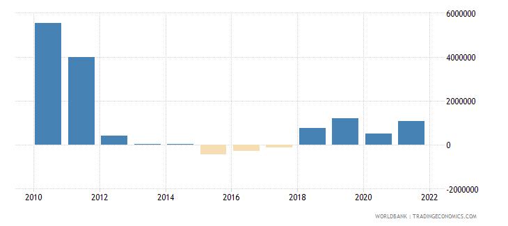 bangladesh net bilateral aid flows from dac donors spain us dollar wb data