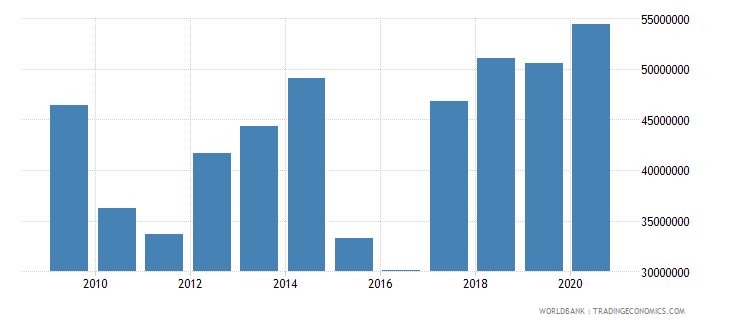 bangladesh net bilateral aid flows from dac donors sweden us dollar wb data