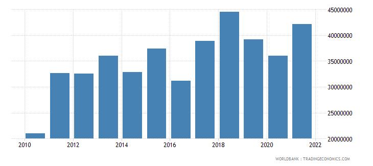 bangladesh net bilateral aid flows from dac donors switzerland us dollar wb data