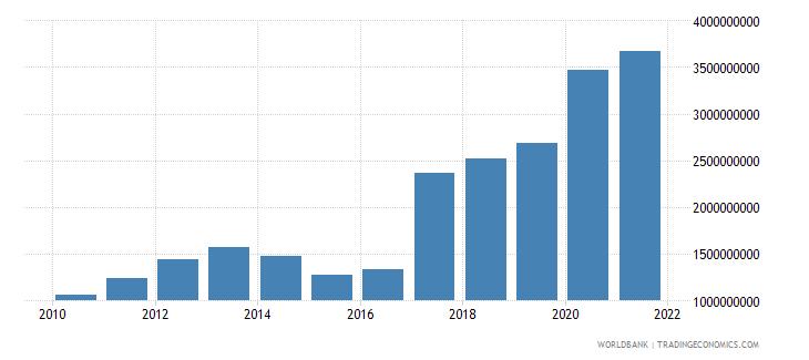 bangladesh net bilateral aid flows from dac donors total us dollar wb data
