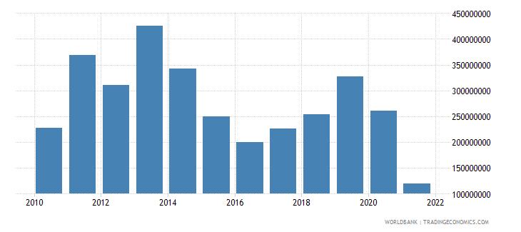 bangladesh net bilateral aid flows from dac donors united kingdom us dollar wb data