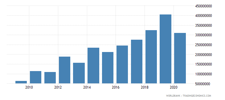 bangladesh net bilateral aid flows from dac donors united states us dollar wb data