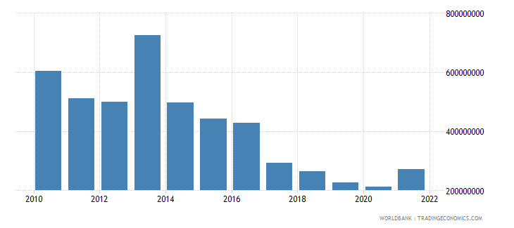 bangladesh net capital account bop us dollar wb data