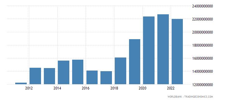 bangladesh net current transfers bop us dollar wb data
