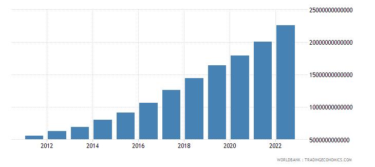bangladesh net domestic credit current lcu wb data