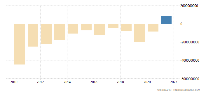 bangladesh net errors and omissions adjusted bop us dollar wb data