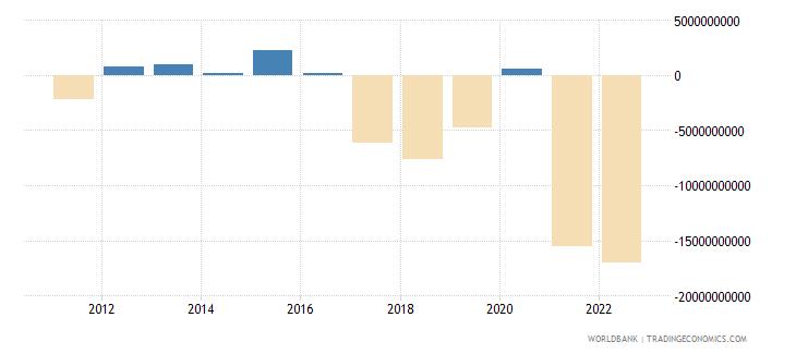 bangladesh net financial account bop current us$ wb data