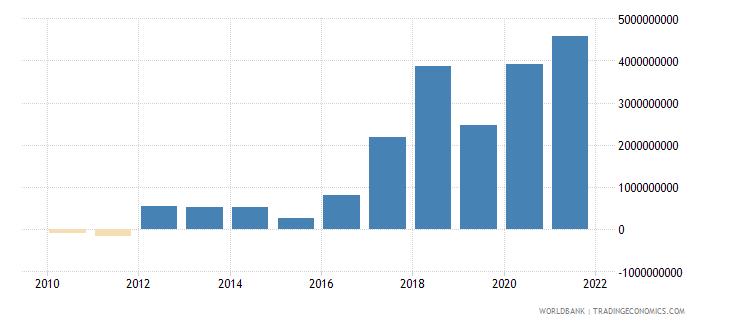 bangladesh net financial flows bilateral nfl us dollar wb data
