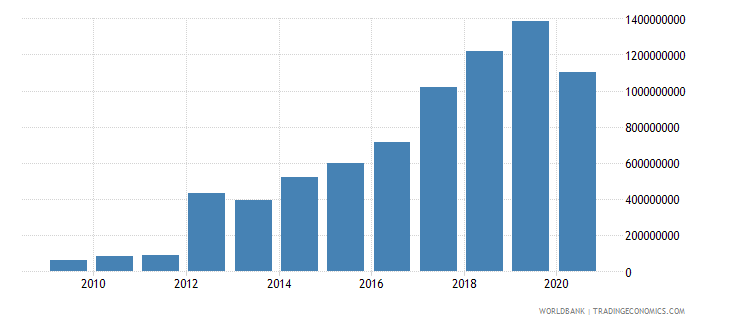 bangladesh net financial flows ida nfl us dollar wb data