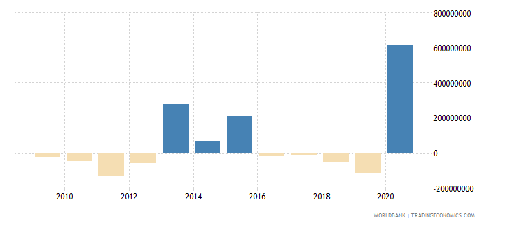 bangladesh net financial flows imf nonconcessional nfl us dollar wb data