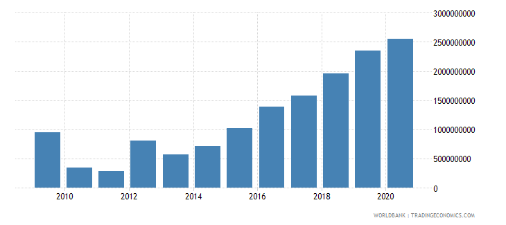 bangladesh net financial flows multilateral nfl us dollar wb data