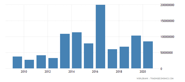 bangladesh net financial flows others nfl us dollar wb data