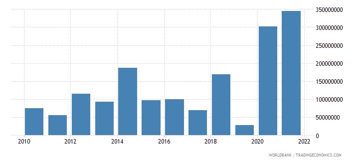 bangladesh net financial flows rdb concessional nfl us dollar wb data