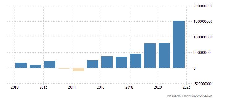bangladesh net financial flows rdb nonconcessional nfl us dollar wb data