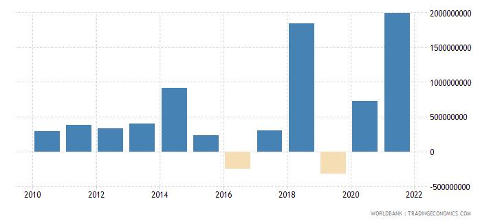 bangladesh net flows on external debt private nonguaranteed png nfl us dollar wb data