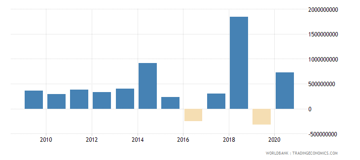 bangladesh net flows on external debt private nonguaranteed png nfl us dollar wb data