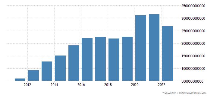 bangladesh net foreign assets current lcu wb data