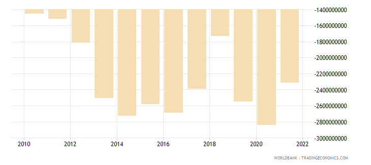 bangladesh net income bop us dollar wb data