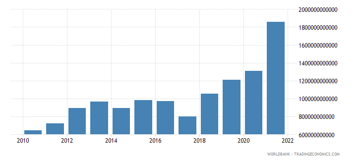 bangladesh net income from abroad current lcu wb data
