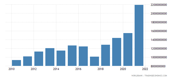 bangladesh net income from abroad us dollar wb data