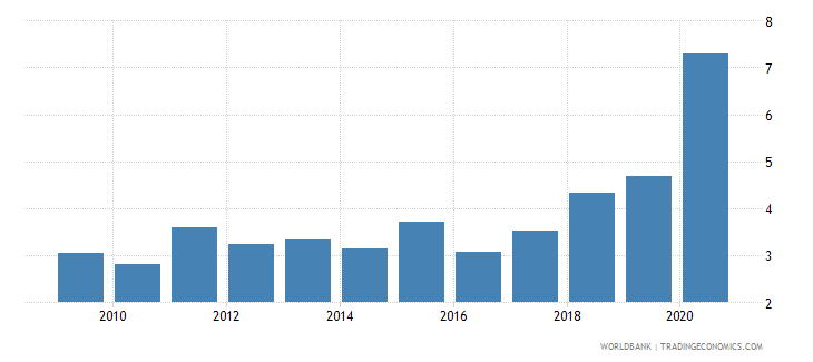 bangladesh net incurrence of liabilities total percent of gdp wb data
