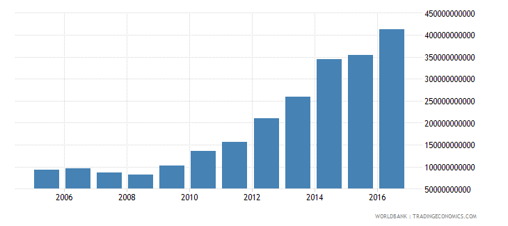 bangladesh net investment in nonfinancial assets current lcu wb data