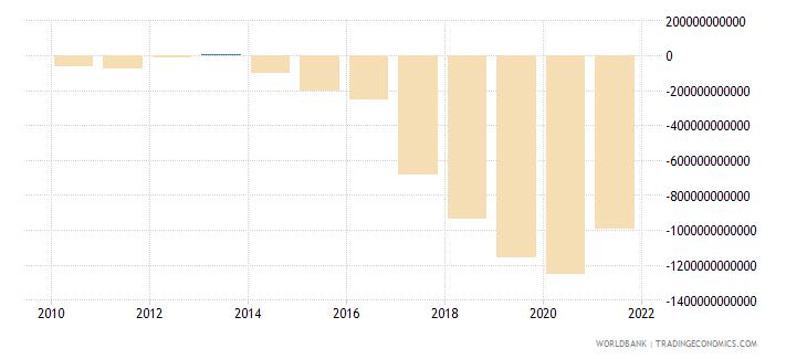 bangladesh net lending   net borrowing  current lcu wb data