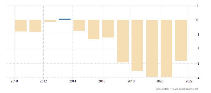 bangladesh net lending   net borrowing  percent of gdp wb data