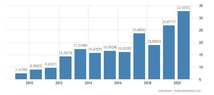 bangladesh net oda received per capita us dollar wb data
