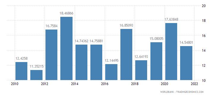 bangladesh net oda received percent of central government expense wb data