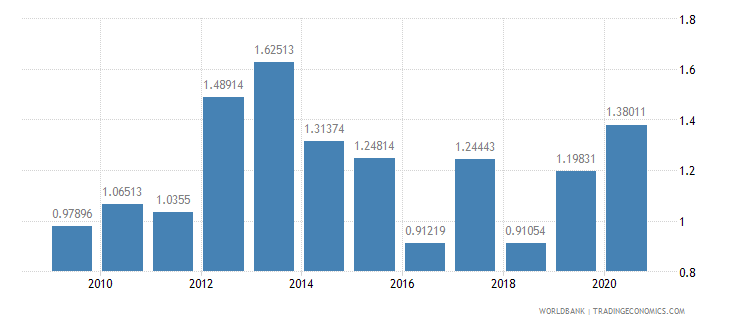 bangladesh net oda received percent of gni wb data