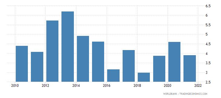 bangladesh net oda received percent of gross capital formation wb data