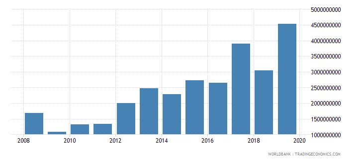 bangladesh net official development assistance and official aid received constant 2007 us dollar wb data