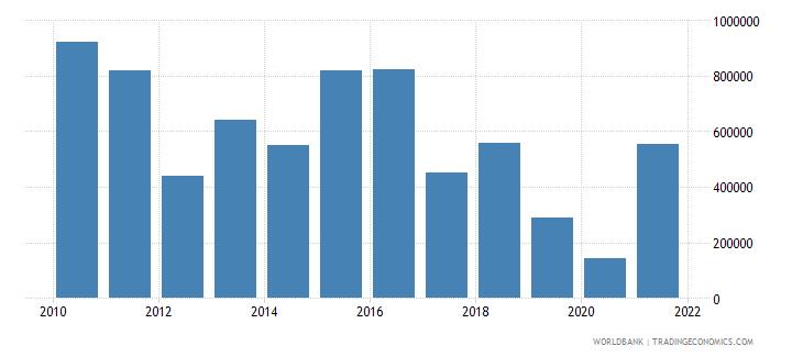 bangladesh net official flows from un agencies iaea us dollar wb data