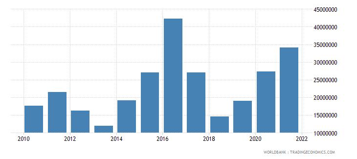 bangladesh net official flows from un agencies ifad us dollar wb data