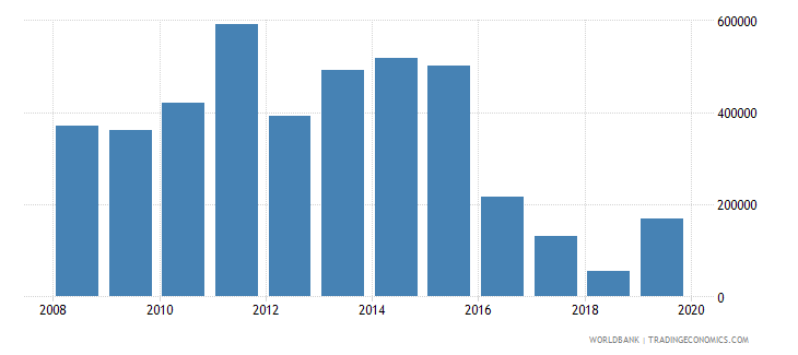 bangladesh net official flows from un agencies unaids us dollar wb data