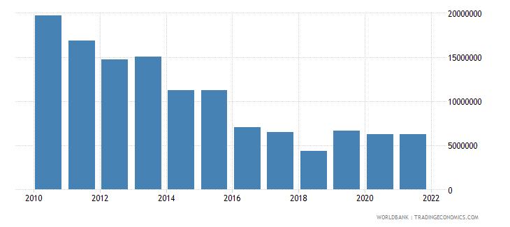 bangladesh net official flows from un agencies undp us dollar wb data