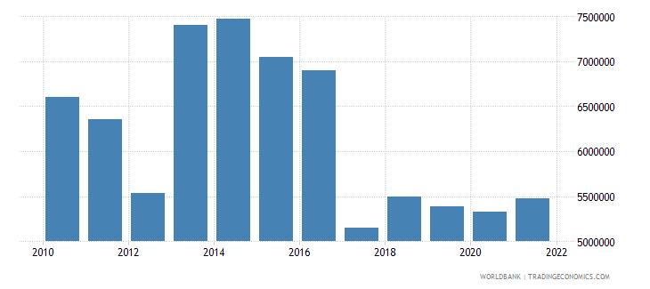 bangladesh net official flows from un agencies unfpa us dollar wb data