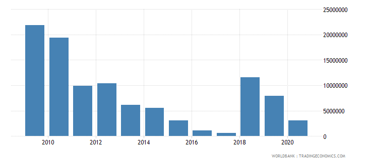 bangladesh net official flows from un agencies wfp us dollar wb data