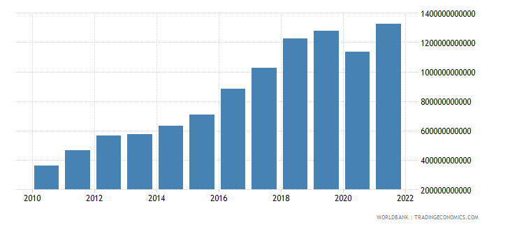 bangladesh net taxes on products current lcu wb data
