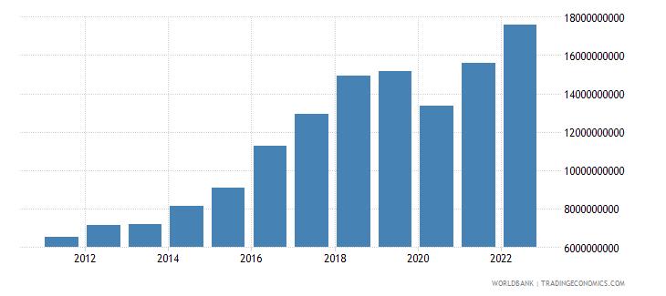 bangladesh net taxes on products us dollar wb data