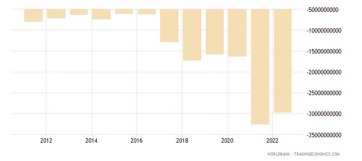 bangladesh net trade in goods bop us dollar wb data