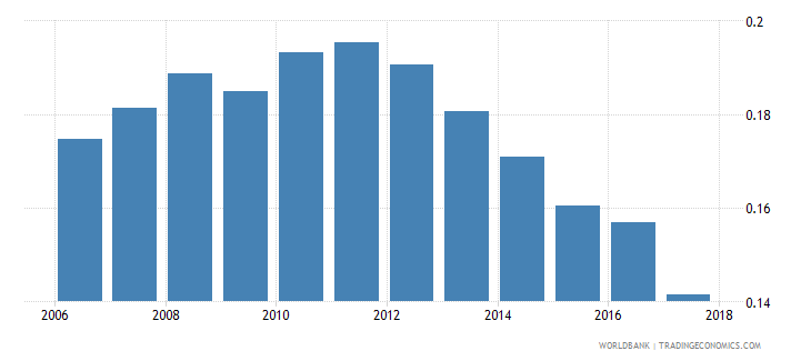 bangladesh nonlife insurance premium volume to gdp percent wb data