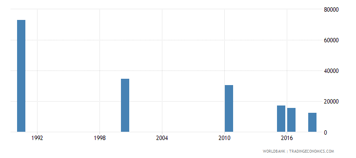 bangladesh number of deaths ages 5 14 years wb data