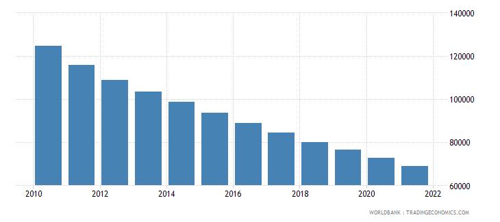 bangladesh number of infant deaths wb data