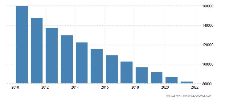 bangladesh number of under five deaths wb data